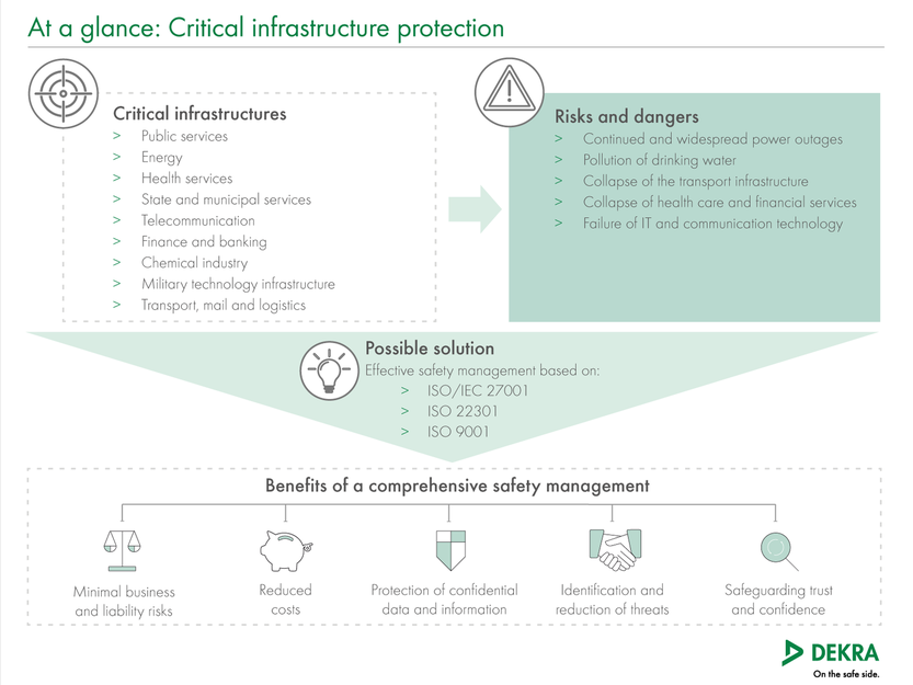 Effective protection of critical infrastructures