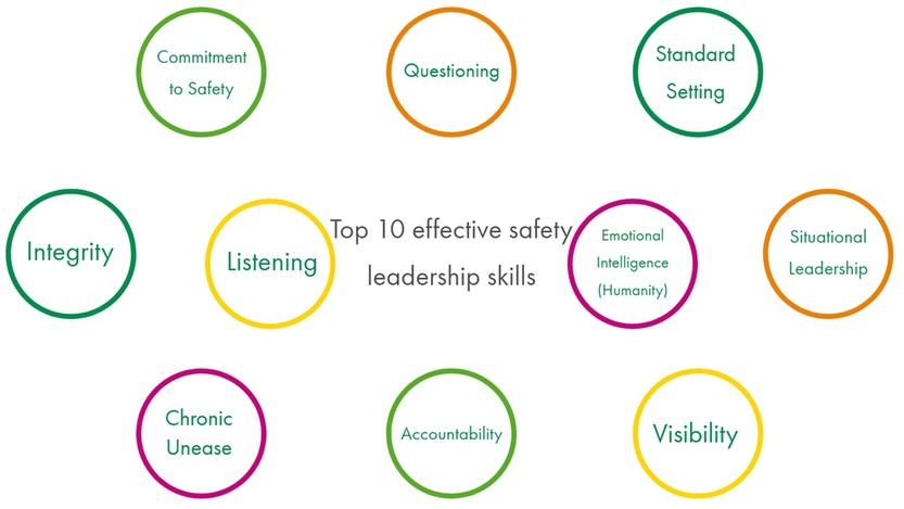 summary of the most important skills to have as an effective safety leader. - DEKRA